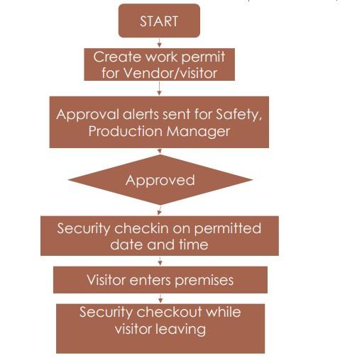 Visitor Gatepass Management System - Soft Designers
