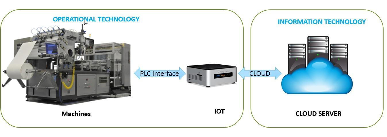 IOT cloud Machines